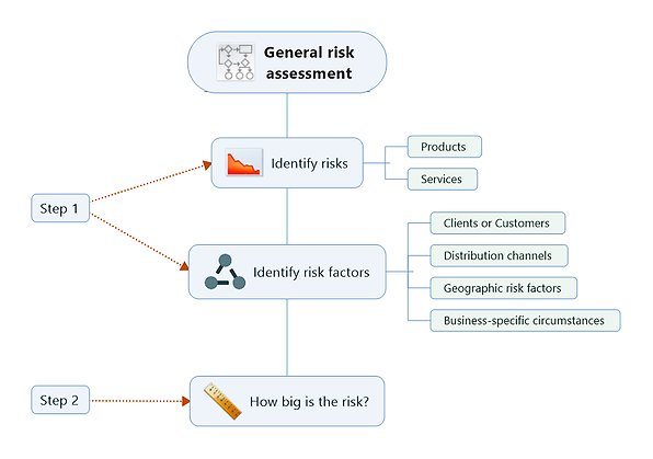 Map general risk assessment
